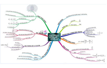Tài liệu lý thuyết sóng cơ – sóng âm và bài tập đầy đủ dạng giải chi tiết