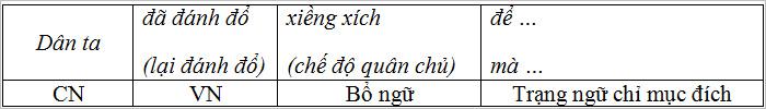 thuc-hanh-mot-so-phep-tu-tu-cu-phap-o-ngu-van-lop-12-2